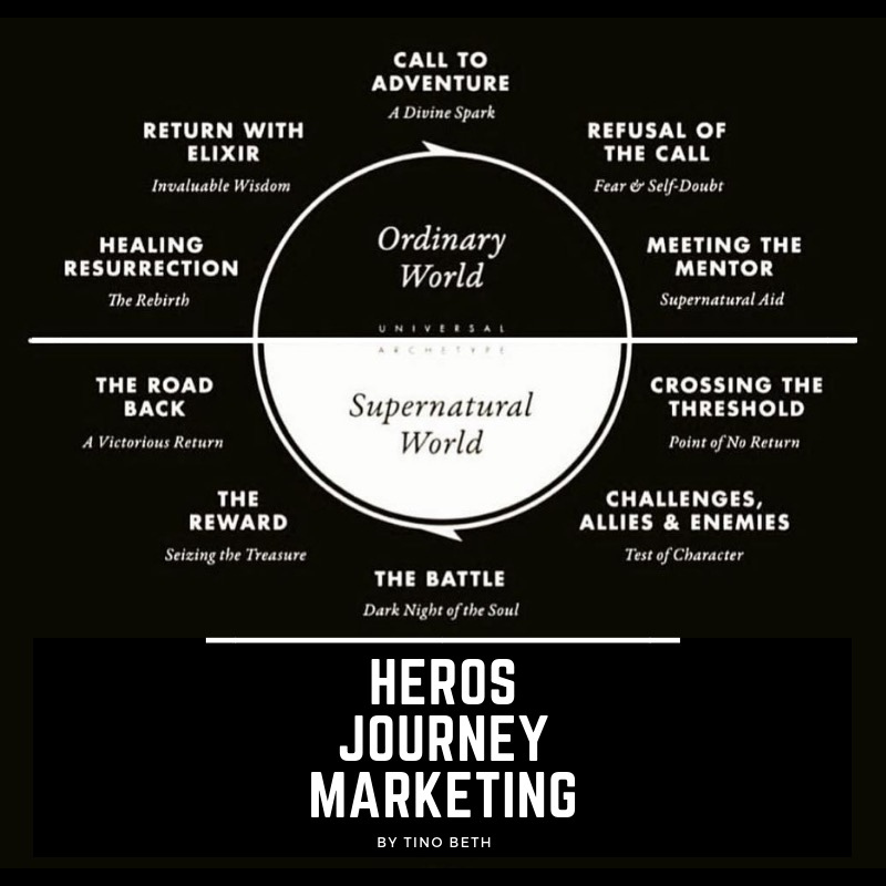 Personal Brand Heros Journey Marketing